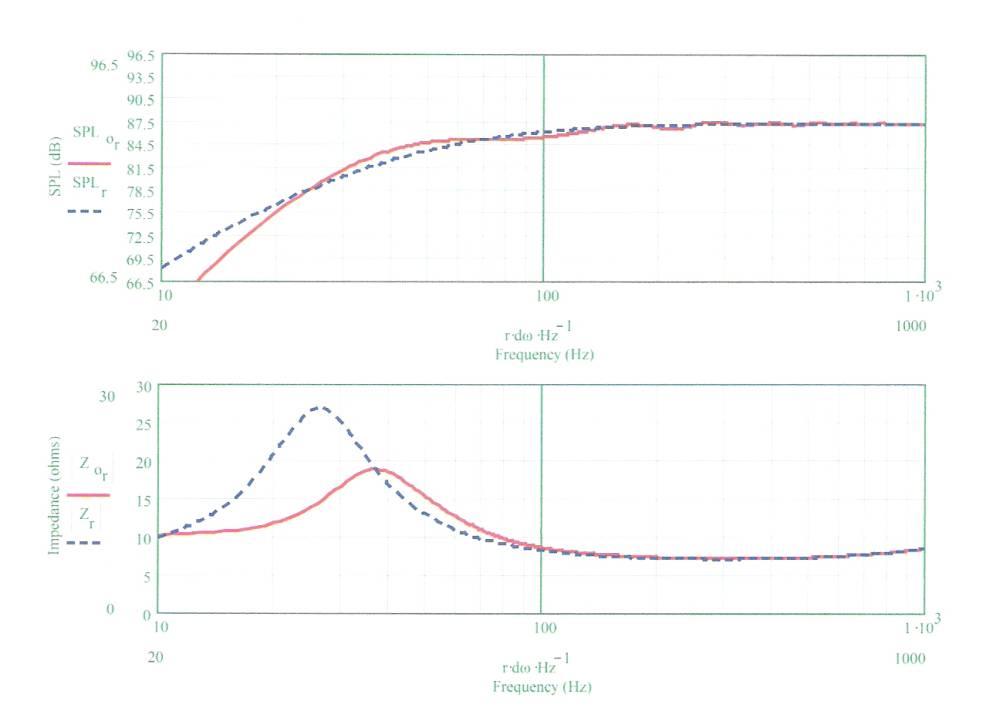 ML transmission line vs  Bass reflex - Techtalk Speaker Building