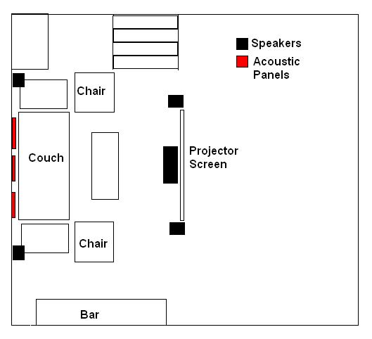 surround speaker placement and choices 5 1  7 1